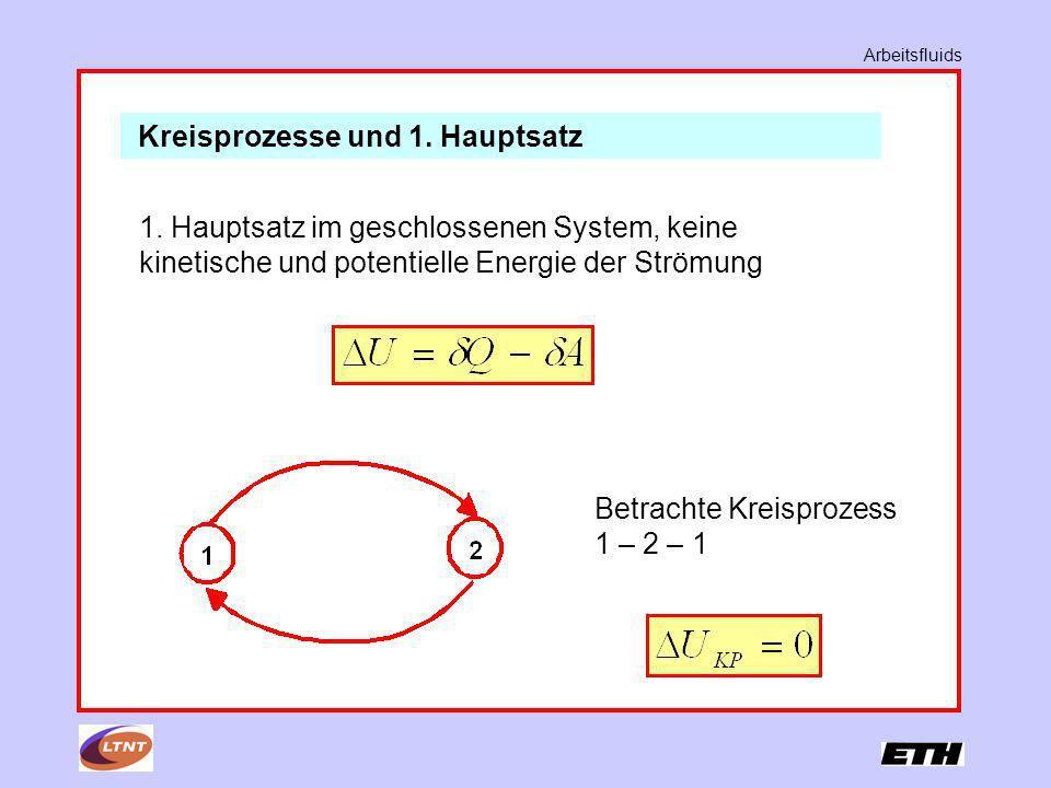 Kreisprozesse und 1. Hauptsatz 1. Hauptsatz im geschlossenen System, keine kinetische und potentielle Energie der Strömung Betrachte Kreisprozess 1 –
