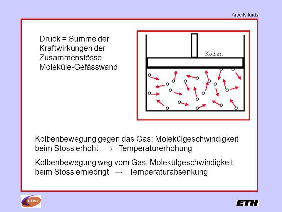 Arbeitsfluids Druck = Summe der Kraftwirkungen der Zusammenstösse Moleküle-Gefässwand Kolbenbewegung gegen das Gas: Molekülgeschwindigkeit beim Stoss