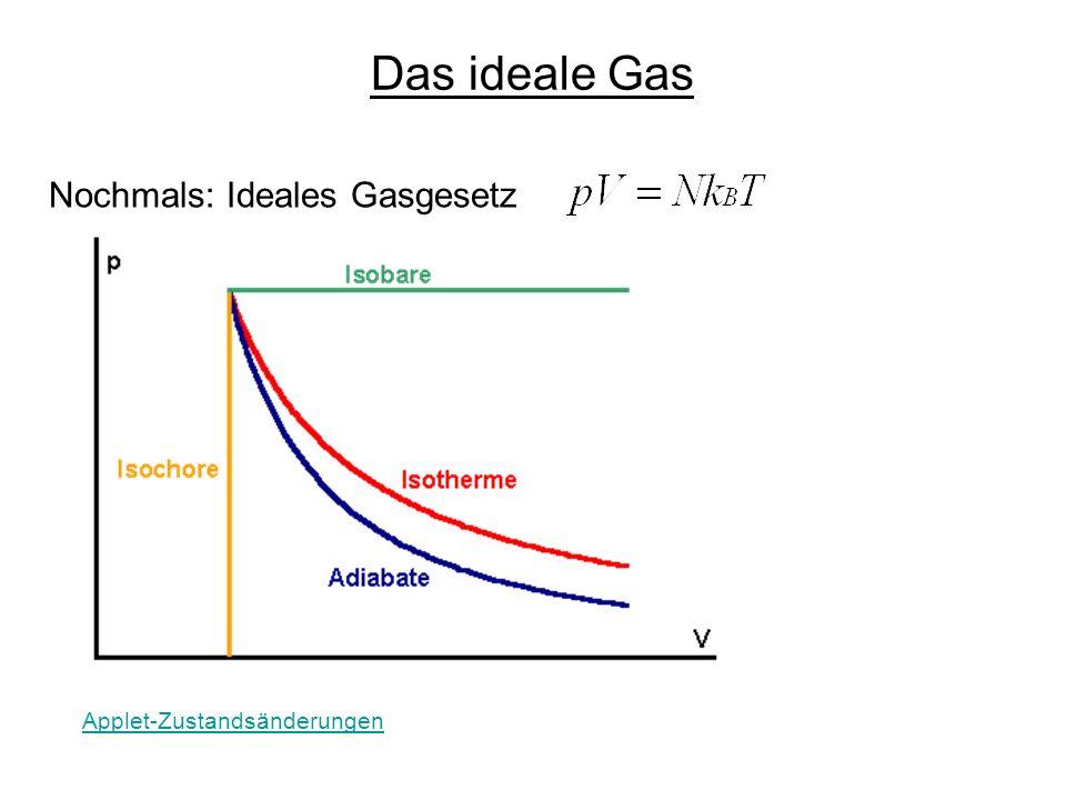 Das ideale Gas Nochmals: Ideales Gasgesetz Applet-Zustandsänderungen