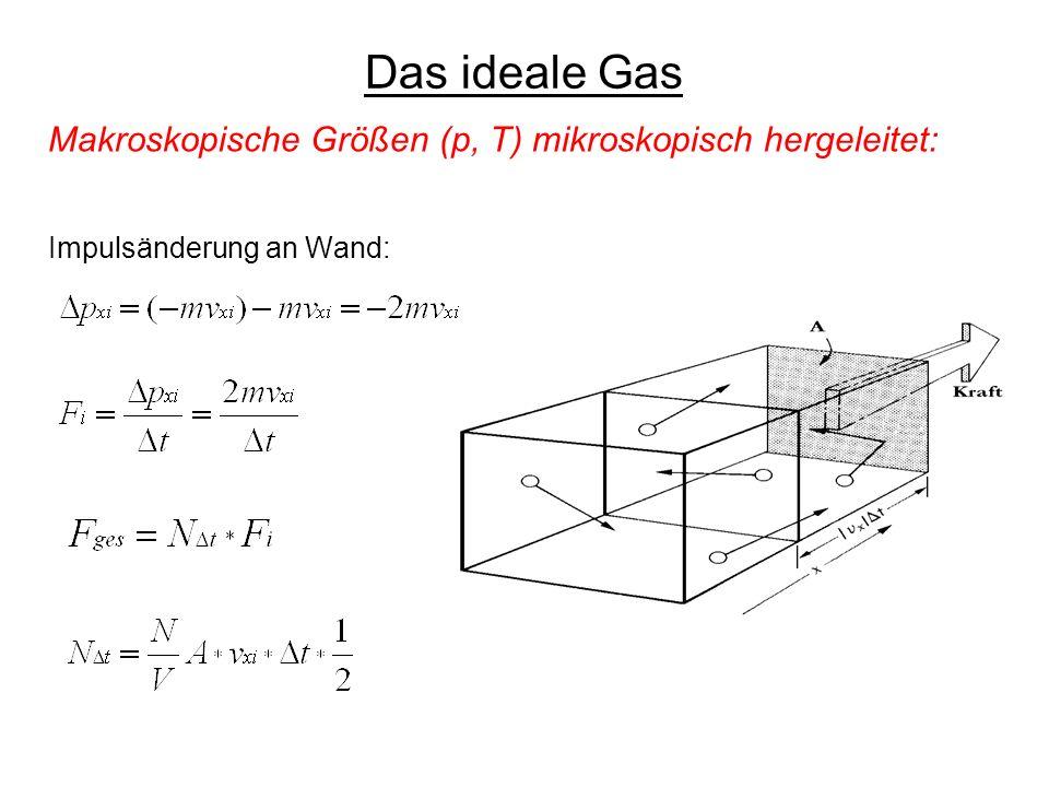 Das ideale Gas Makroskopische Größen (p, T) mikroskopisch hergeleitet: Impulsänderung an Wand: