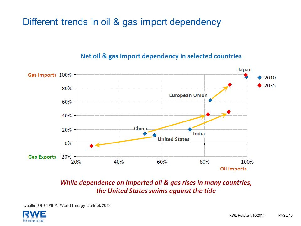 RWE Polska 4/15/2014PAGE 13 Different trends in oil & gas import dependency Quelle: OECD/IEA, World Energy Outlook 2012