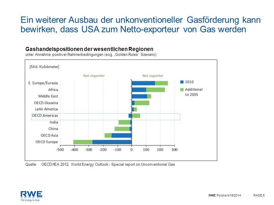RWE Polska 4/15/2014PAGE 6 Ein weiterer Ausbau der unkonventioneller Gasförderung kann bewirken, dass USA zum Netto-exporteur von Gas werden Gashandel
