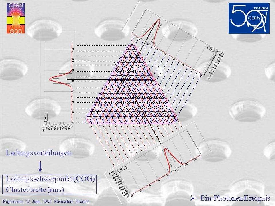 Ein-Photonen Ereignis Ladungsverteilungen Ladungsschwerpunkt (COG) Clusterbreite (rms) Rigorosum, 22.