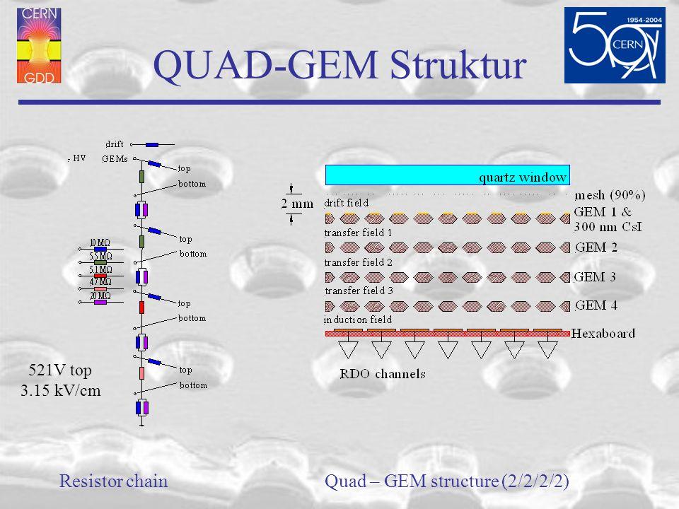 QUAD-GEM Struktur Resistor chainQuad – GEM structure (2/2/2/2) 521V top 3.15 kV/cm