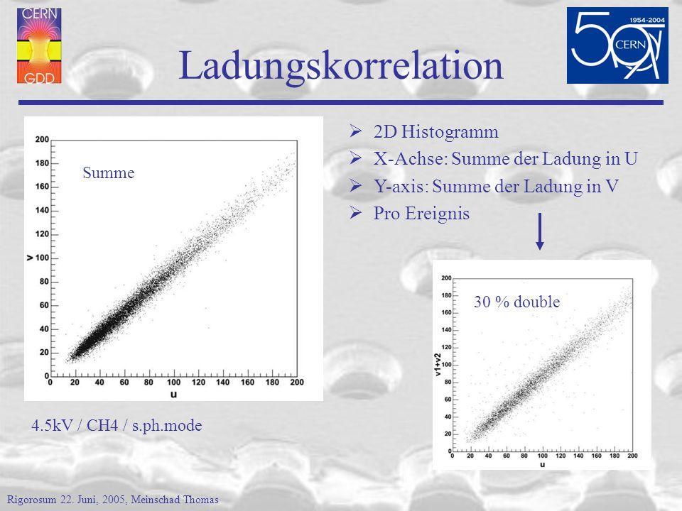 Ladungskorrelation Summe 4.5kV / CH4 / s.ph.mode 2D Histogramm X-Achse: Summe der Ladung in U Y-axis: Summe der Ladung in V Pro Ereignis 30 % double Rigorosum 22.