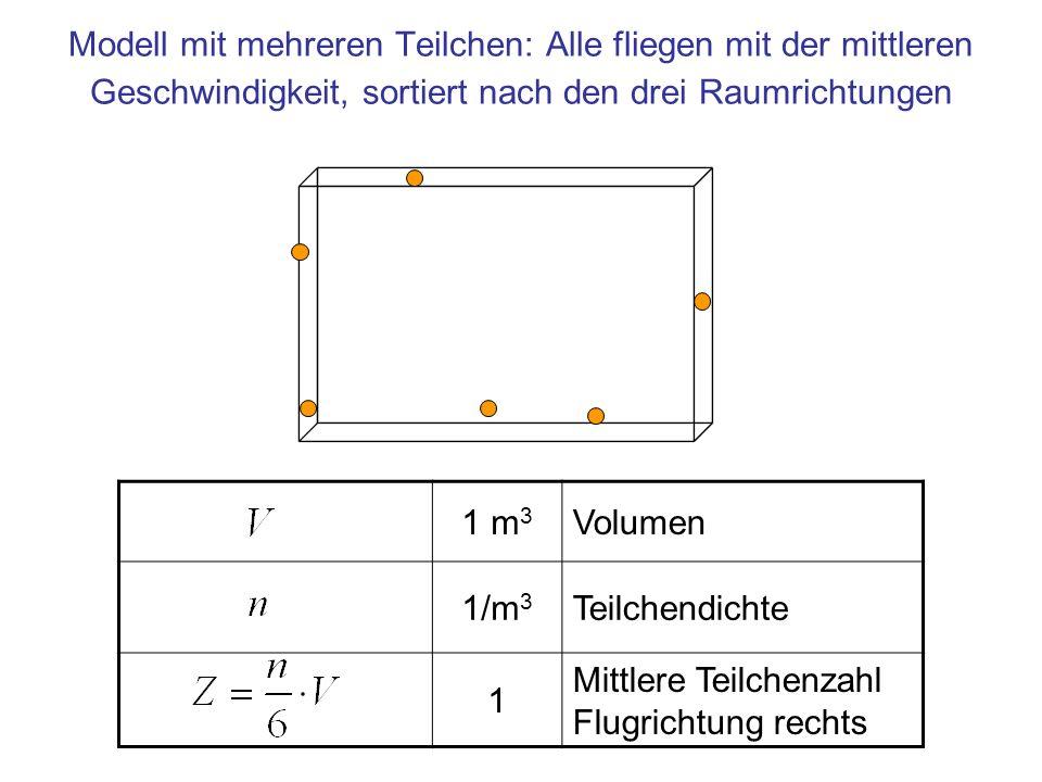 Modell mit mehreren Teilchen: Alle fliegen mit der mittleren Geschwindigkeit, sortiert nach den drei Raumrichtungen 1 m 3 Volumen 1/m 3 Teilchendichte