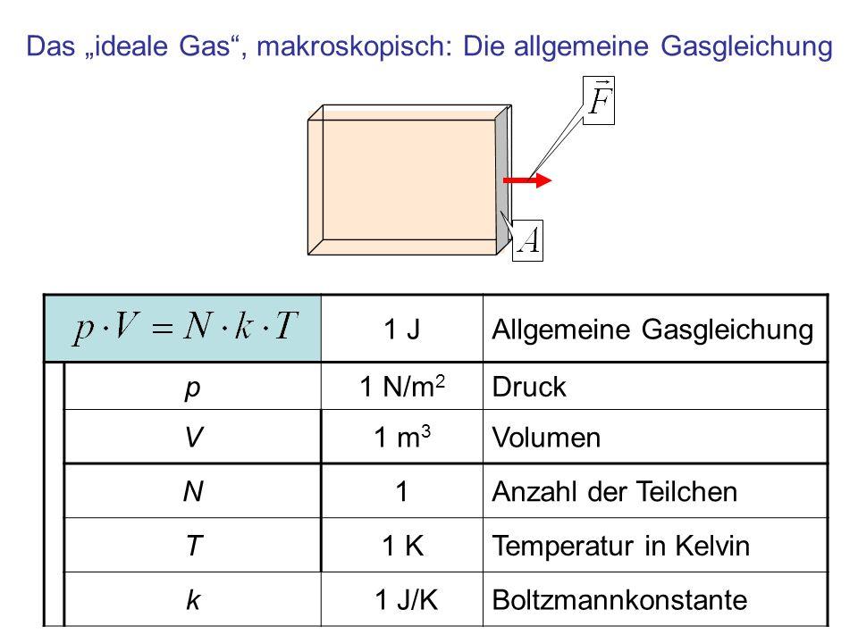 Das ideale Gas, makroskopisch: Die allgemeine Gasgleichung 1 JAllgemeine Gasgleichung p1 N/m 2 Druck V1 m 3 Volumen N1Anzahl der Teilchen T1 KTemperat