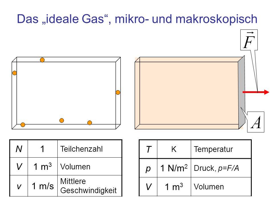 Volumen mit Teilchen, die in der Zeit Δt auf die Fläche A treffen 1 m 3 Volumen, das in der Zeit Δt durchflogen wird A 1 m 2 Fläche der Wand v 1 m/sMittlere Geschwindigkeit