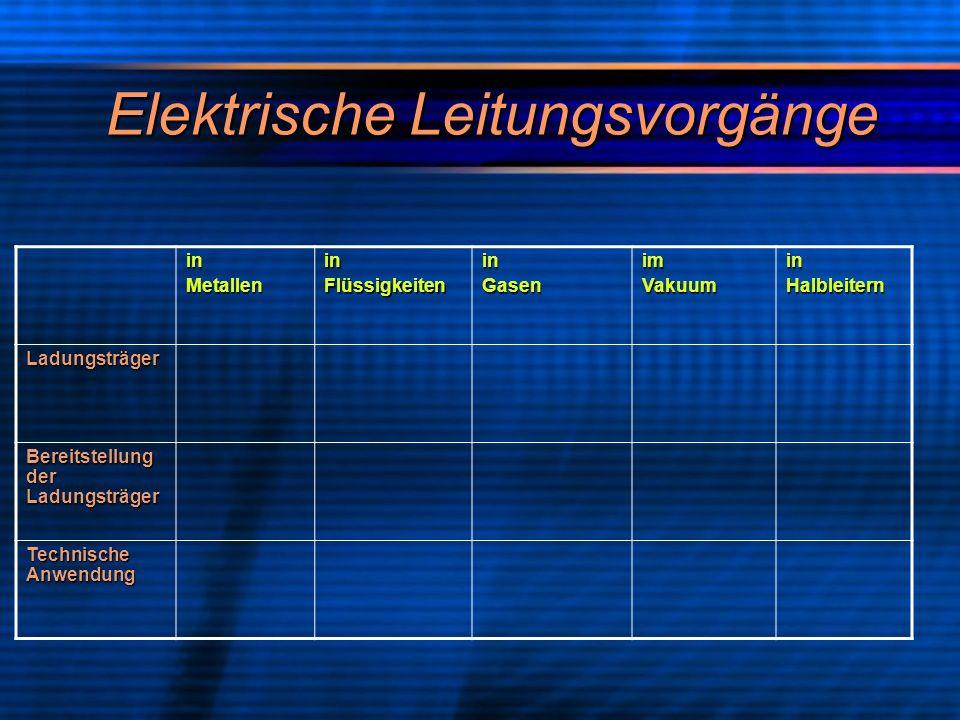 Elektrische Leitungsvorgänge inMetalleninFlüssigkeiteninGasenimVakuuminHalbleitern Ladungsträger Bereitstellung der Ladungsträger Technische Anwendung