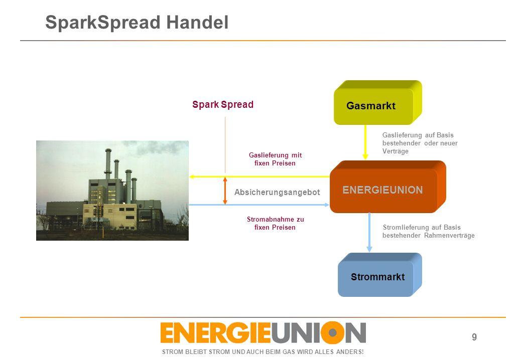 STROM BLEIBT STROM UND AUCH BEIM GAS WIRD ALLES ANDERS! 9 ENERGIEUNION Gasmarkt Absicherungsangebot Strommarkt Gaslieferung mit fixen Preisen Stromabn