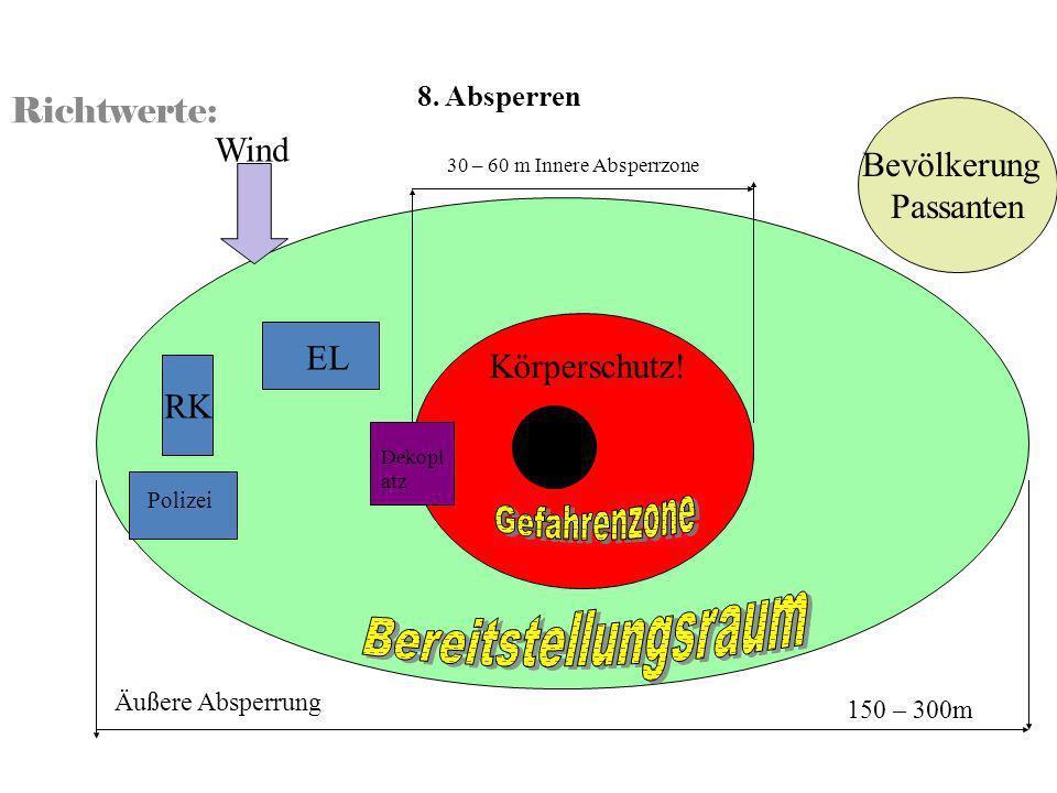 Richtwerte: 8. Absperren 30 – 60 m Innere Absperrzone Dekopl atz Äußere Absperrung 150 – 300m Körperschutz! EL RK Polizei Wind Bevölkerung Passanten