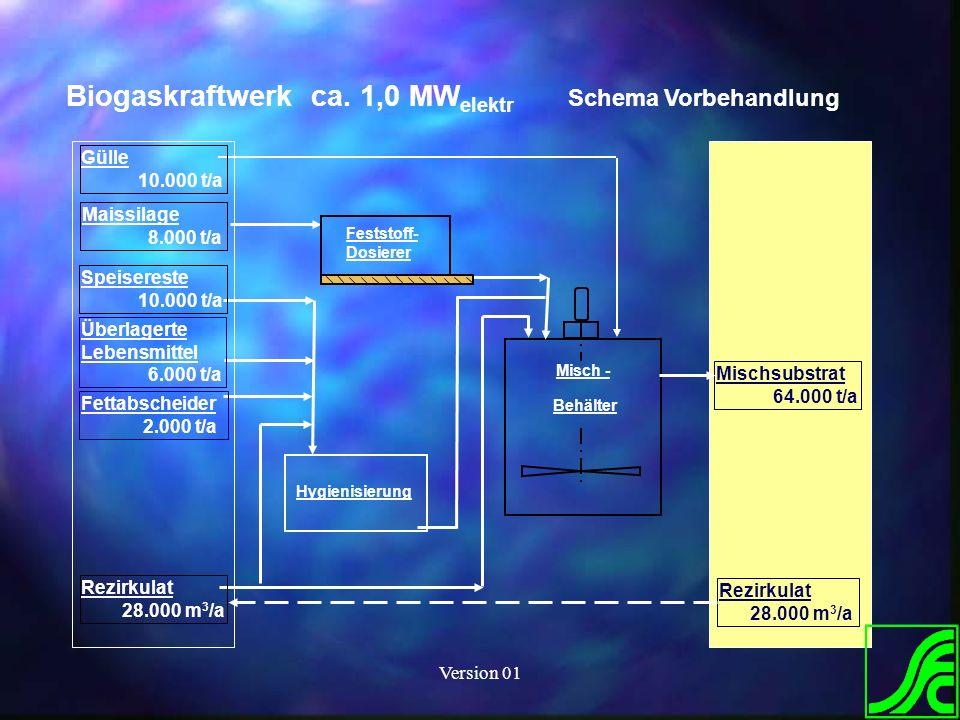 Version 01 Biogaskraftwerk ca. 1,0 MW elektr Schema Vorbehandlung Misch - Behälter Hygienisierung Mischsubstrat 64.000 t/a Rezirkulat 28.000 m 3 /a Sp