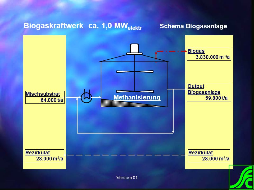 Version 01 Methanisierung Output Biogasanlage 59.800 t/a Biogas 3.830.000 m 3 /a Biogaskraftwerk ca. 1,0 MW elektr Schema Biogasanlage Mischsubstrat 6