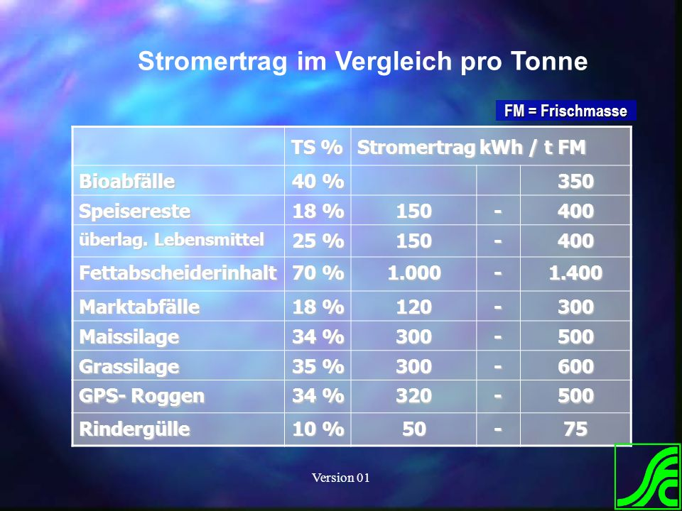 Version 01 Stromertrag im Vergleich pro Tonne TS % Stromertrag kWh / t FM Bioabfälle 40 % 350 Speisereste 18 % 150-400 überlag. Lebensmittel 25 % 150-
