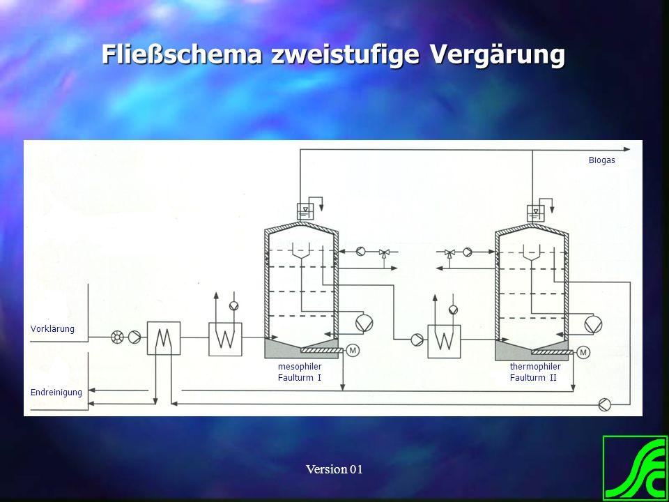 Version 01 Fließschema zweistufige Vergärung Biogas mesophiler Faulturm I thermophiler Faulturm II Vorklärung Endreinigung