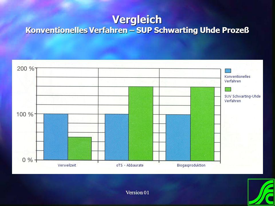 Version 01 Vergleich Konventionelles Verfahren – SUP Schwarting Uhde Prozeß Biogas Endreinigung Konventionelles Verfahren SUV Schwarting-Uhde Verfahre