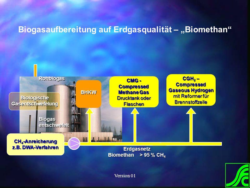 Version 01 Biologische Gasentschwefelung CH 4 -Anreicherung z.B. DWA-Verfahren Rohbiogas Biogas entschwefelt Erdgasnetz Biomethan > 95 % CH 4 BHKW CMG