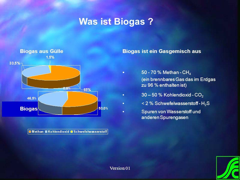 Version 01 Biogas aus Gülle Biogas aus Nawaro Was ist Biogas ? Biogas ist ein Gasgemisch aus 50 - 70 % Methan - CH 4 (ein brennbares Gas das im Erdgas