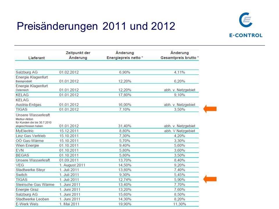 Preisvergleich Haushalt 20.000kWh TirolOst-Österreich(Wien)NCG - Deutschland
