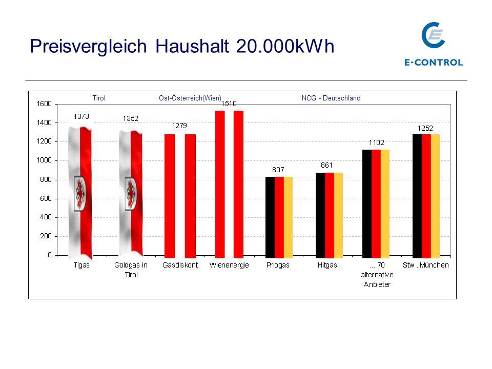 Langfristige Gasbezugsverträge 2012