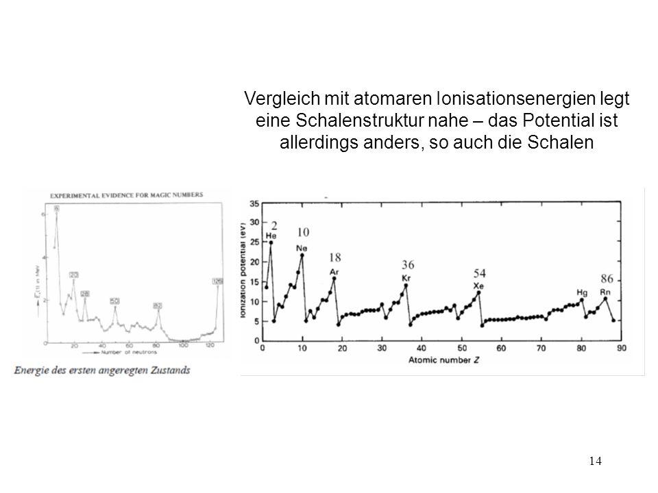 14 Vergleich mit atomaren Ionisationsenergien legt eine Schalenstruktur nahe – das Potential ist allerdings anders, so auch die Schalen