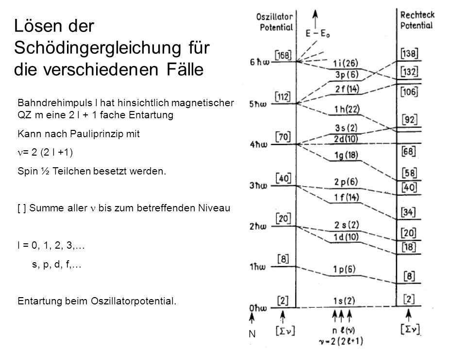 19 Lösen der Schödingergleichung für die verschiedenen Fälle Bahndrehimpuls l hat hinsichtlich magnetischer QZ m eine 2 l + 1 fache Entartung Kann nac