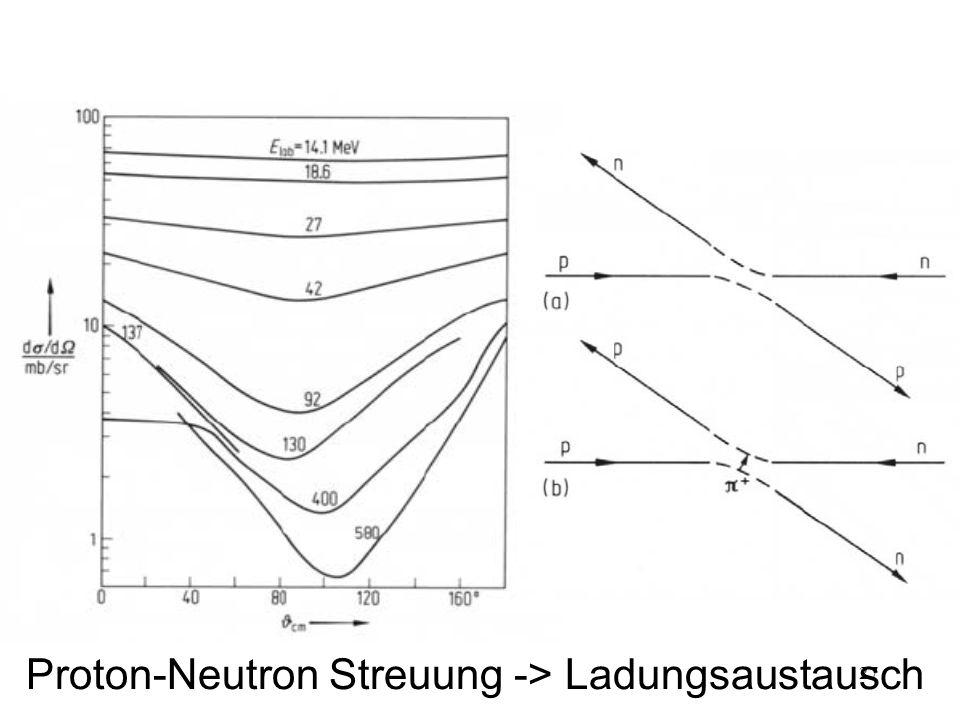 27 Proton-Neutron Streuung -> Ladungsaustausch