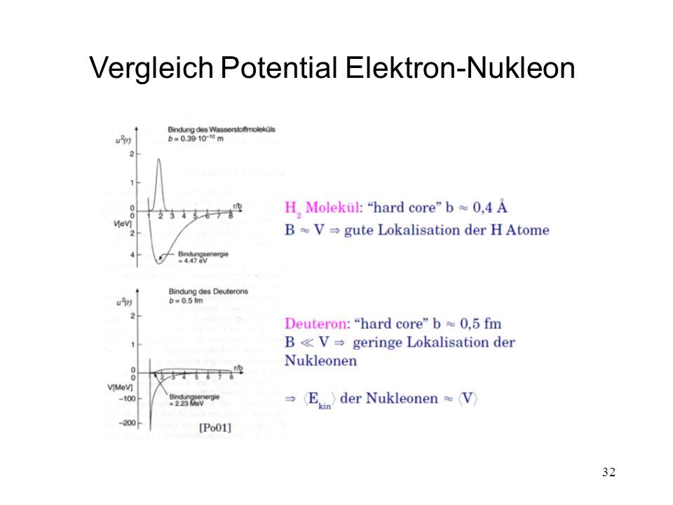 32 Vergleich Potential Elektron-Nukleon