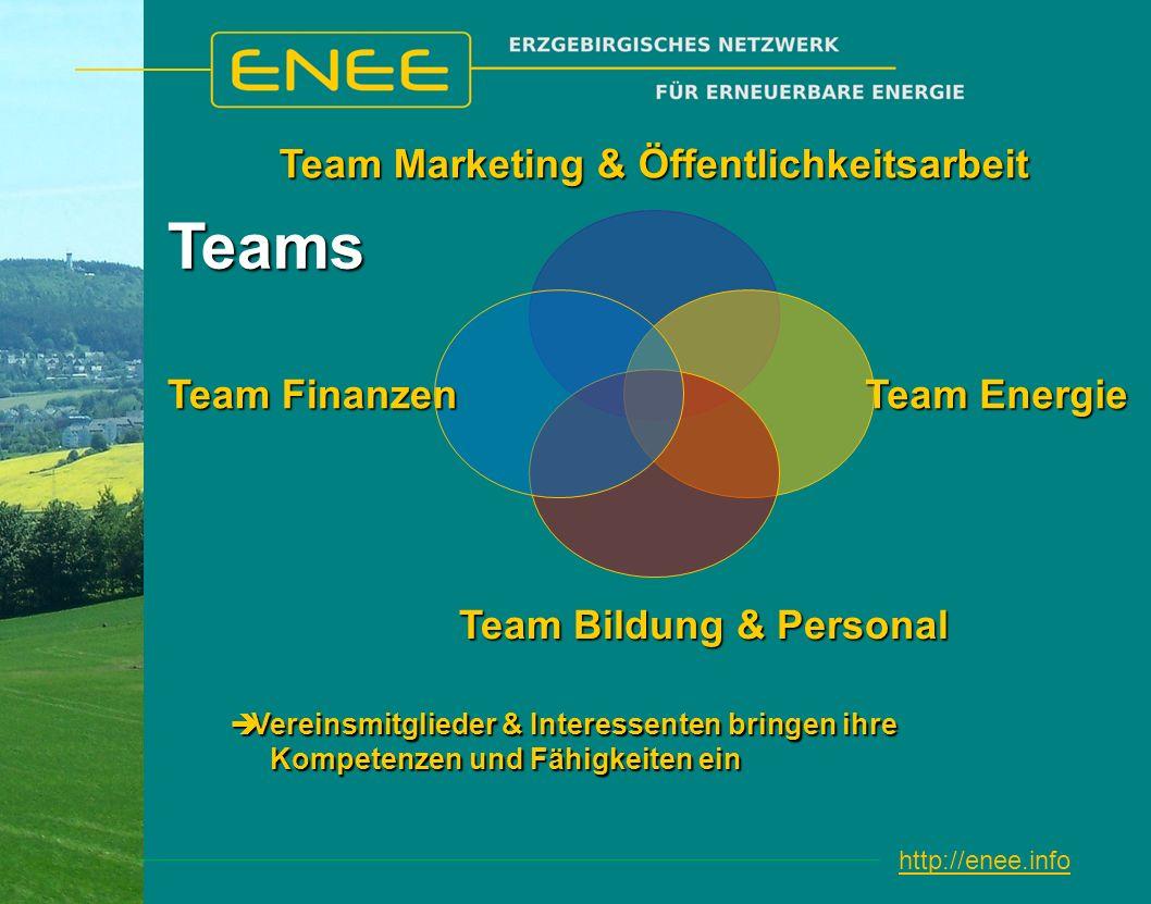 http://enee.info Team Marketing & Öffentlichkeitsarbeit Team Bildung & Personal Team Finanzen Vereinsmitglieder & Interessenten bringen ihre Kompetenzen und Fähigkeiten ein Vereinsmitglieder & Interessenten bringen ihre Kompetenzen und Fähigkeiten ein Teams Team Energie