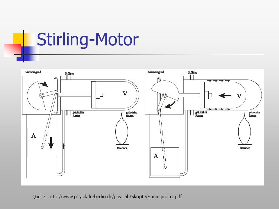 Stirling-Motor Quelle: http://www.physik.fu-berlin.de/physlab/Skripte/Stirlingmotor.pdf