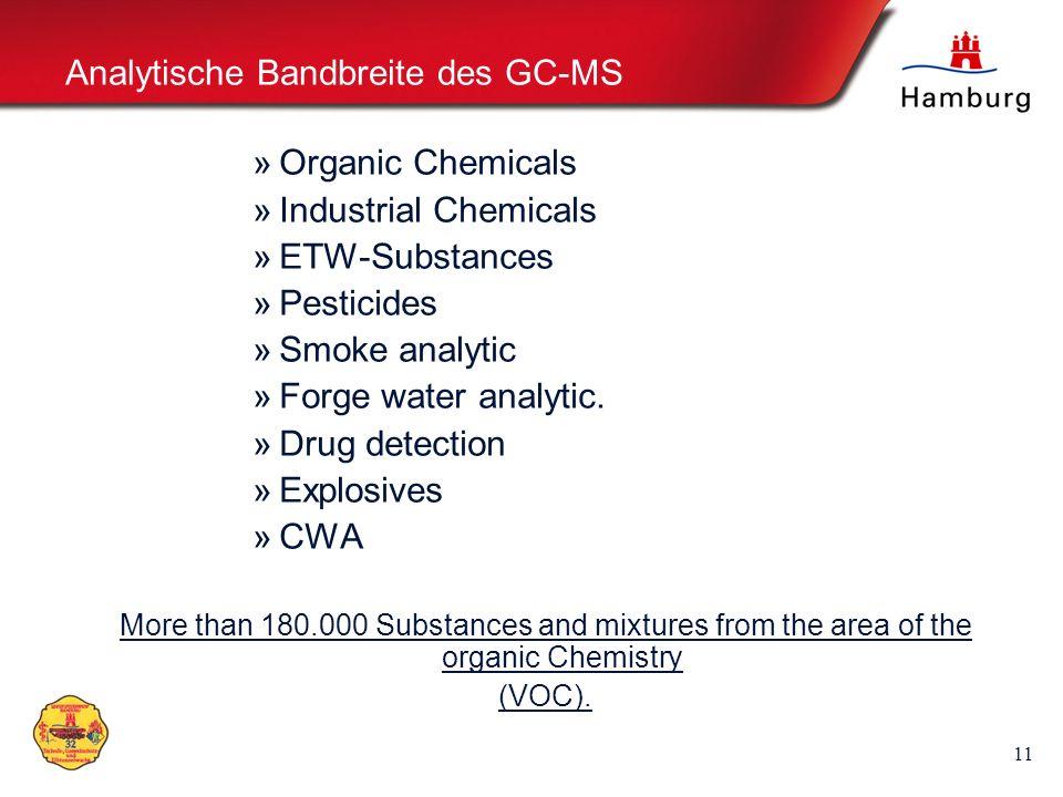 11 Analytische Bandbreite des GC-MS »Organic Chemicals »Industrial Chemicals »ETW-Substances »Pesticides »Smoke analytic »Forge water analytic. »Drug
