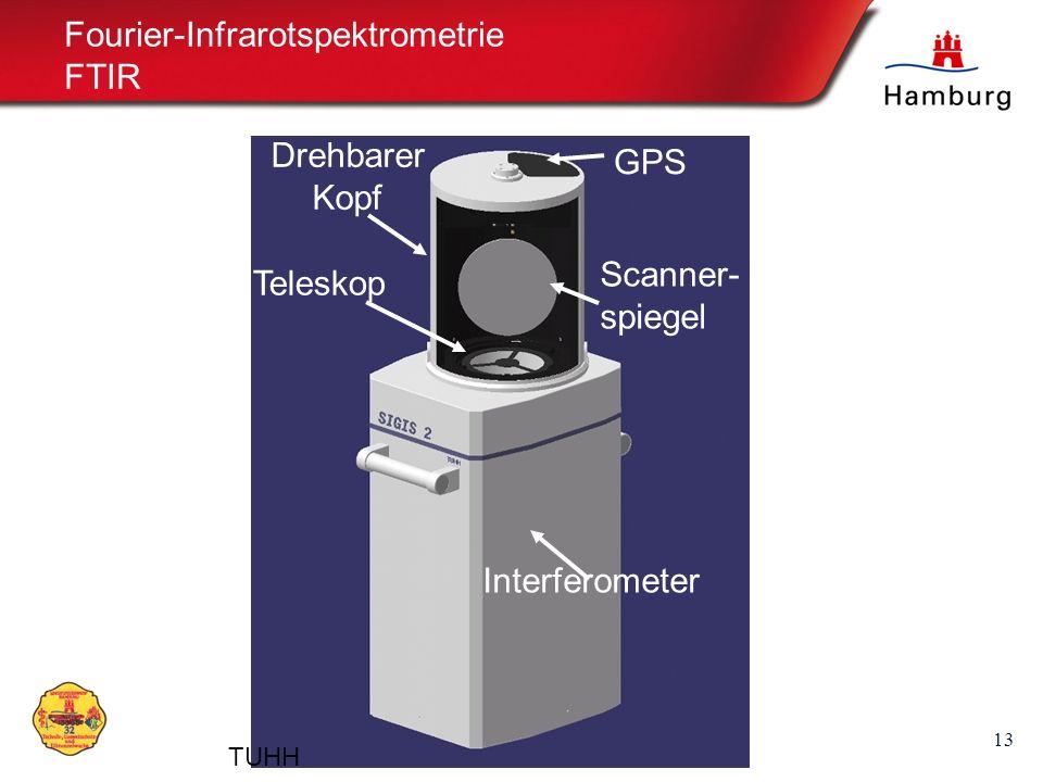 13 Fourier-Infrarotspektrometrie FTIR Teleskop GPS Scanner- spiegel Interferometer Drehbarer Kopf TUHH