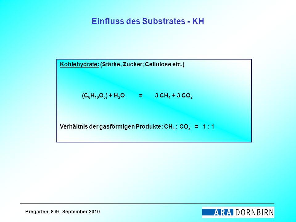 Pregarten, 8./9. September 2010 Kohlehydrate: (Stärke, Zucker; Cellulose etc.) (C 6 H 10 O 5 ) + H 2 O = 3 CH 4 + 3 CO 2 Verhältnis der gasförmigen Pr
