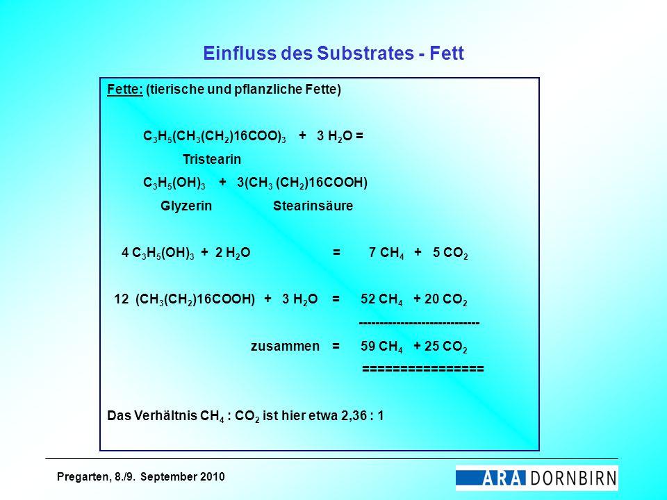 Pregarten, 8./9. September 2010 Einfluss des Substrates - Fett Fette: (tierische und pflanzliche Fette) C 3 H 5 (CH 3 (CH 2 )16COO) 3 + 3 H 2 O = Tris