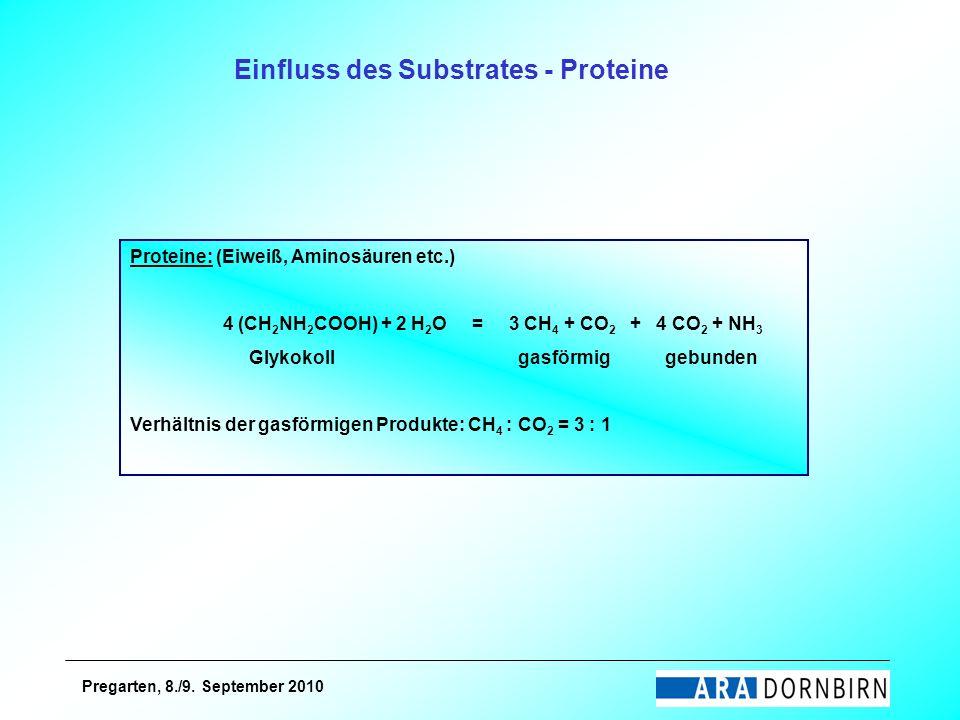 Pregarten, 8./9. September 2010 Proteine: (Eiweiß, Aminosäuren etc.) 4 (CH 2 NH 2 COOH) + 2 H 2 O = 3 CH 4 + CO 2 + 4 CO 2 + NH 3 Glykokoll gasförmig