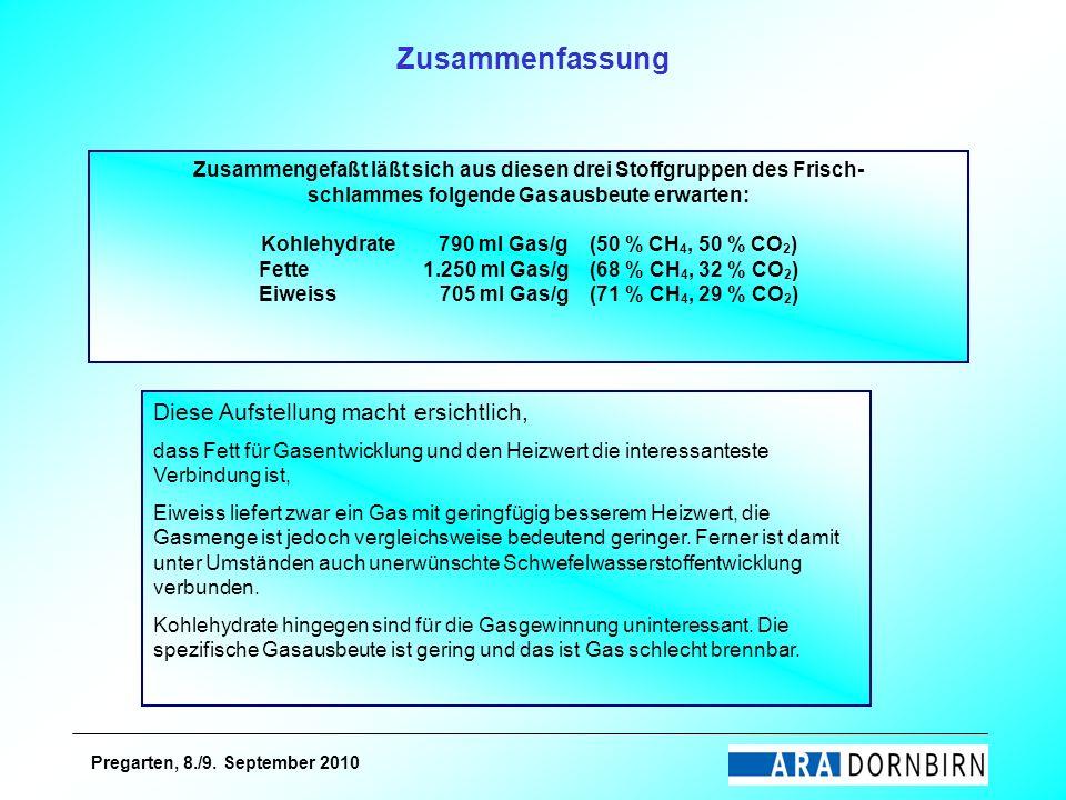 Pregarten, 8./9. September 2010 Zusammengefaßt läßt sich aus diesen drei Stoffgruppen des Frisch- schlammes folgende Gasausbeute erwarten: Kohlehydrat