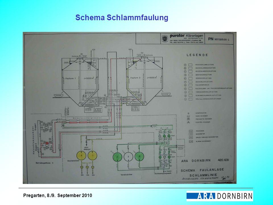 Pregarten, 8./9. September 2010 Schema Schlammfaulung