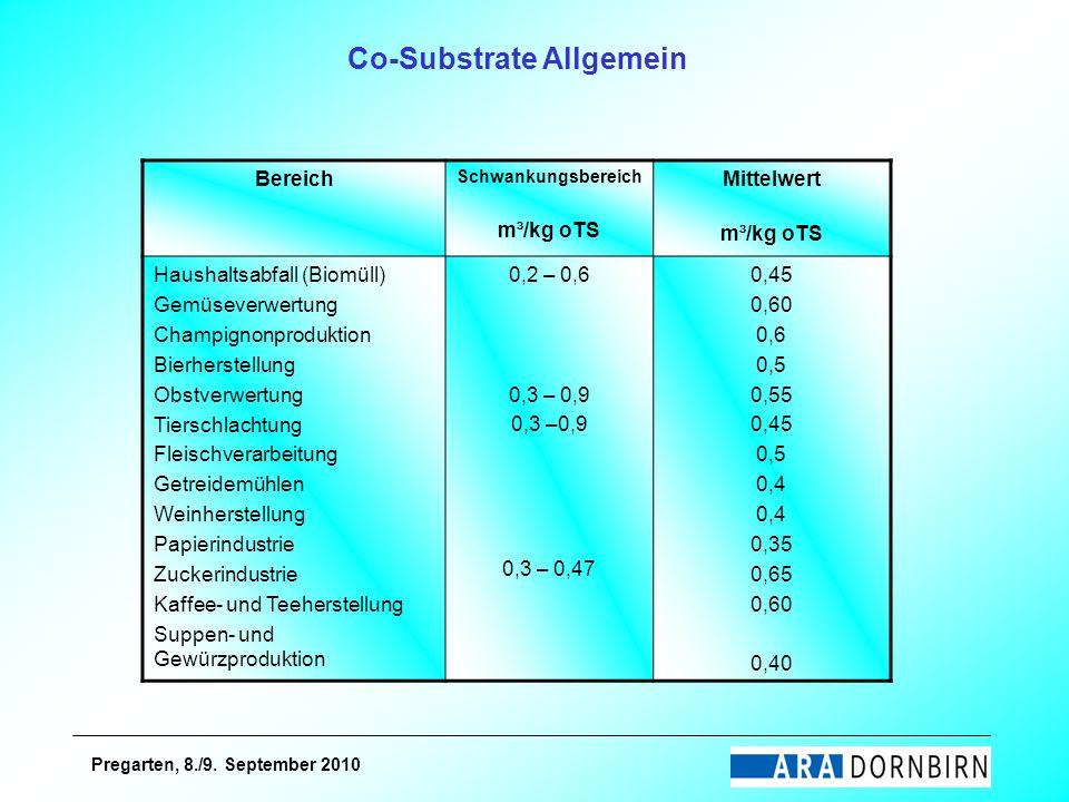 Pregarten, 8./9. September 2010 Co-Substrate Allgemein Bereich Schwankungsbereich m³/kg oTS Mittelwert m³/kg oTS Haushaltsabfall (Biomüll) Gemüseverwe