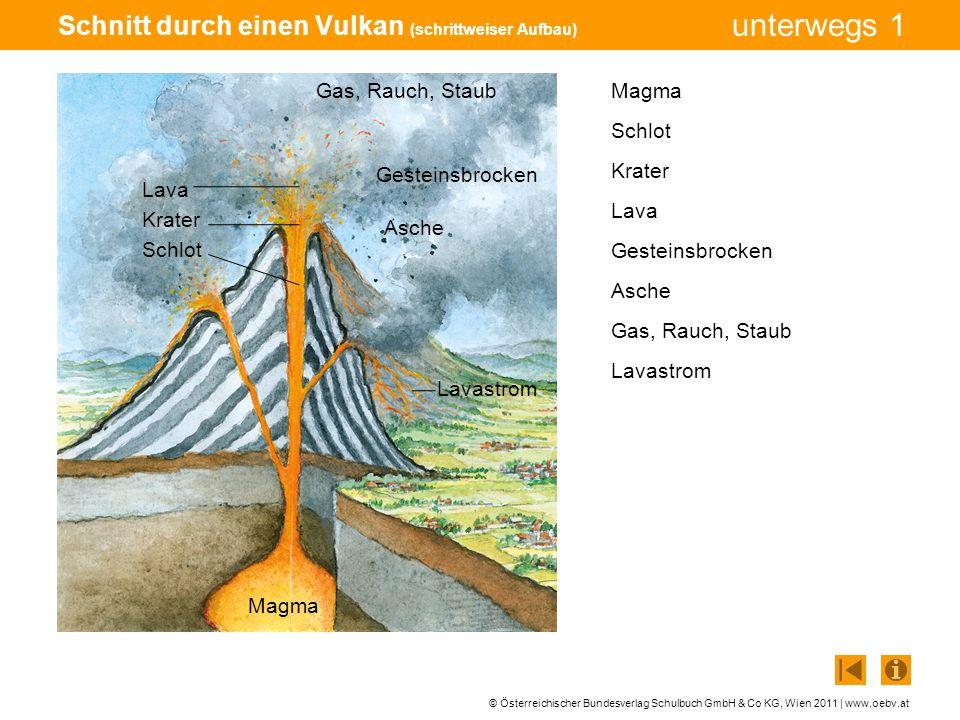 © Österreichischer Bundesverlag Schulbuch GmbH & Co KG, Wien 2011 | www.oebv.at unterwegs 1 Schnitt durch einen Vulkan (zum Ausfüllen) 7 Gas, Rauch, Staub 4 Lava 3 Krater 2 Schlot 1 Magma 6 Asche 5 Gesteinsbrocken 8 Lavastrom