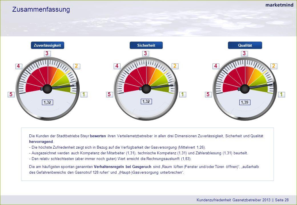 Kundenzufriedenheit Gasnetzbetreiber 2013 || Seite 28 QualitätZuverlässigkeitSicherheit 5 4 3 2 1 1,39 5 4 3 2 1 1,32 5 4 3 2 1 Die Kunden der Stadtbetriebe Steyr bewerten ihren Verteilernetzbetreiber in allen drei Dimensionen Zuverlässigkeit, Sicherheit und Qualität hervorragend.