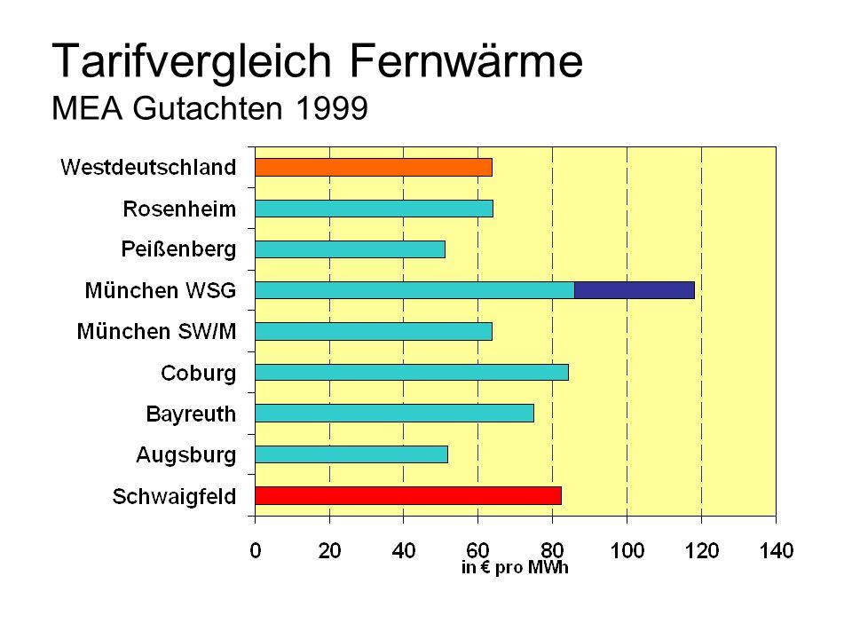 Tarifvergleich Fernwärme MEA Gutachten 1999