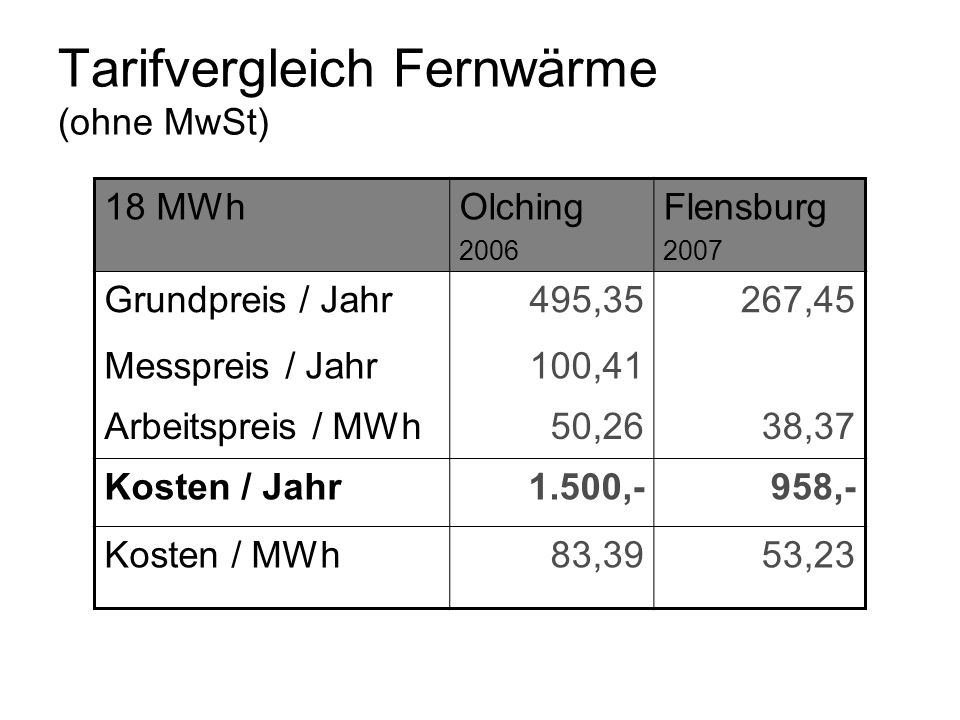 Tarifvergleich Fernwärme (ohne MwSt) 18 MWhOlching 2006 Flensburg 2007 Grundpreis / Jahr495,35267,45 Messpreis / Jahr100,41 Arbeitspreis / MWh50,2638,