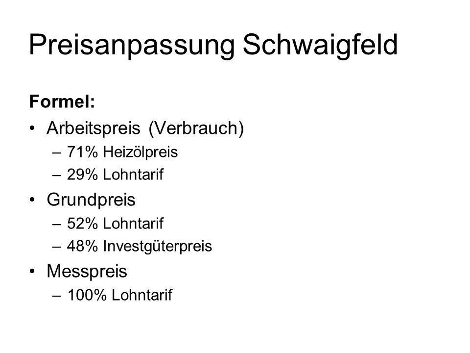 Preisanpassung Schwaigfeld Formel: Arbeitspreis (Verbrauch) –71% Heizölpreis –29% Lohntarif Grundpreis –52% Lohntarif –48% Investgüterpreis Messpreis