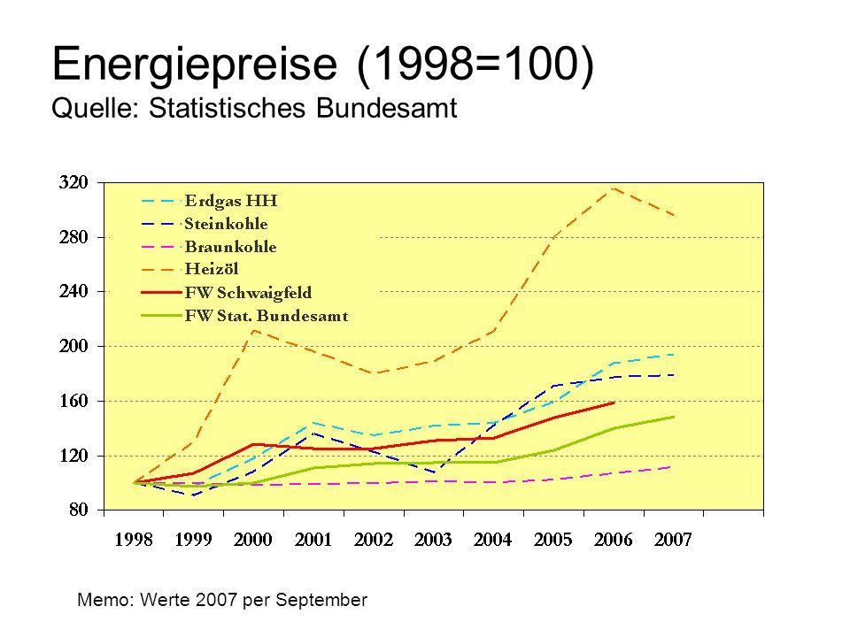 Energiepreise (1998=100) Quelle: Statistisches Bundesamt Memo: Werte 2007 per September