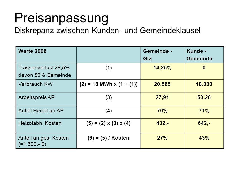 Preisanpassung Diskrepanz zwischen Kunden- und Gemeindeklausel Werte 2006Gemeinde - Gfa Kunde - Gemeinde Trassenverlust 28,5% davon 50% Gemeinde (1)14
