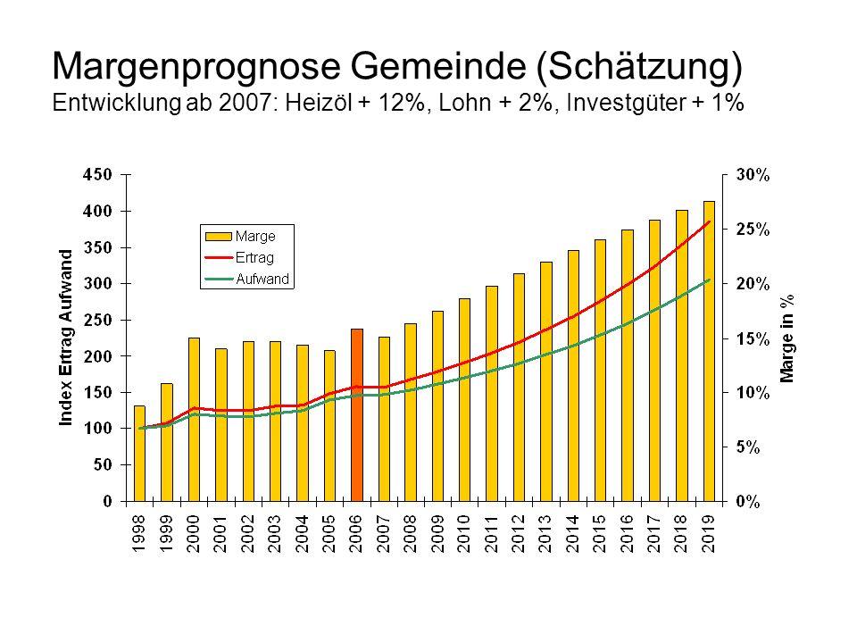Margenprognose Gemeinde (Schätzung) Entwicklung ab 2007: Heizöl + 12%, Lohn + 2%, Investgüter + 1%