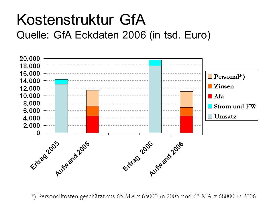 Kostenstruktur GfA Quelle: GfA Eckdaten 2006 (in tsd. Euro) *) Personalkosten geschätzt aus 65 MA x 65000 in 2005 und 63 MA x 68000 in 2006