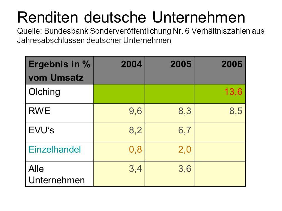 Renditen deutsche Unternehmen Quelle: Bundesbank Sonderveröffentlichung Nr. 6 Verhältniszahlen aus Jahresabschlüssen deutscher Unternehmen Ergebnis in