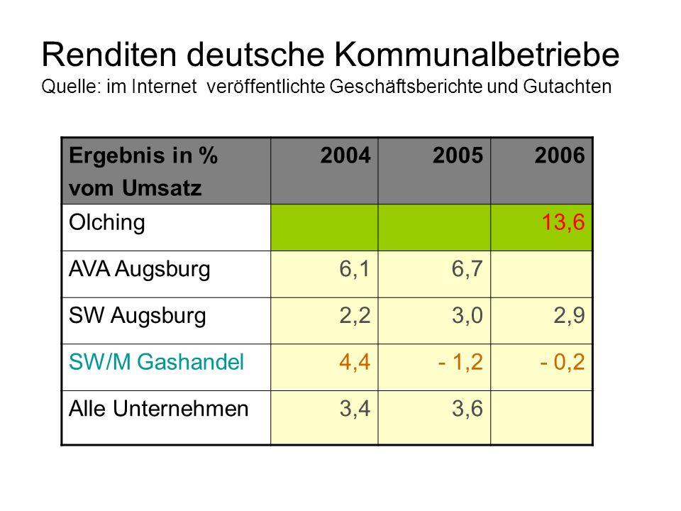 Renditen deutsche Kommunalbetriebe Quelle: im Internet veröffentlichte Geschäftsberichte und Gutachten Ergebnis in % vom Umsatz 200420052006 Olching13