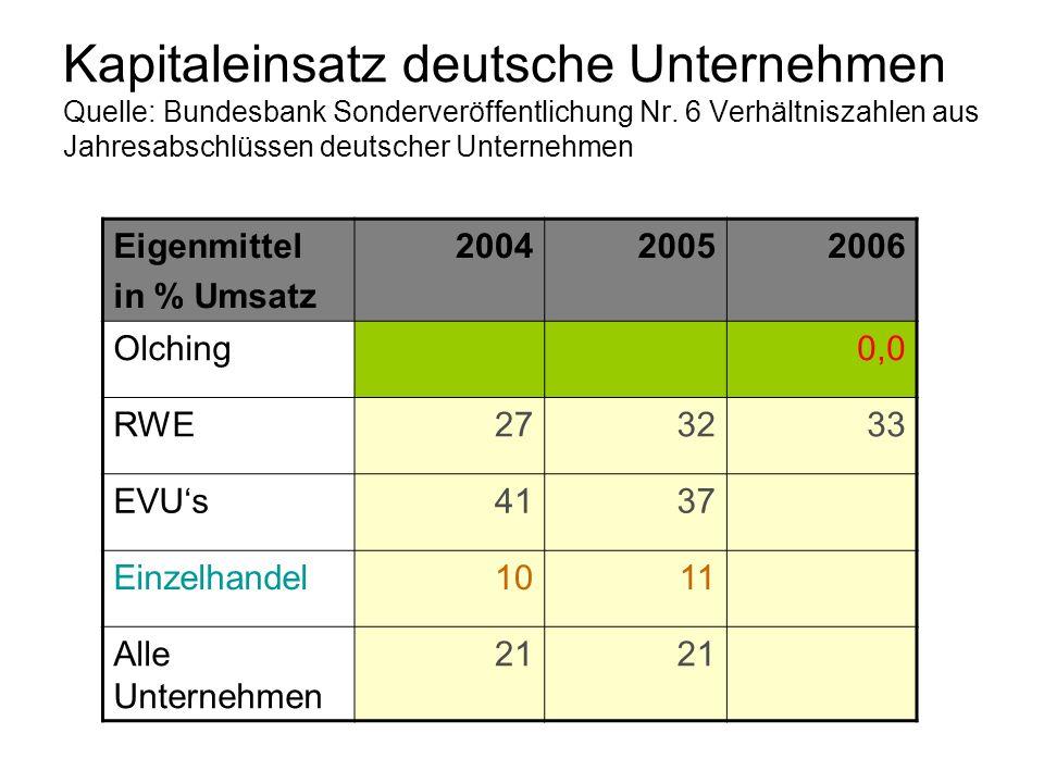 Kapitaleinsatz deutsche Unternehmen Quelle: Bundesbank Sonderveröffentlichung Nr. 6 Verhältniszahlen aus Jahresabschlüssen deutscher Unternehmen Eigen